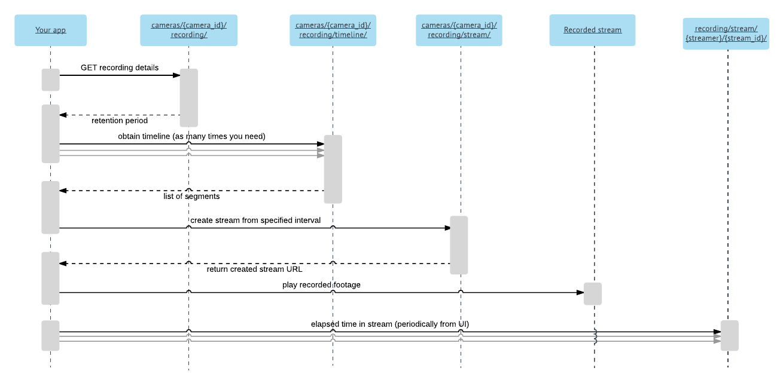 API Reference | ReDoc